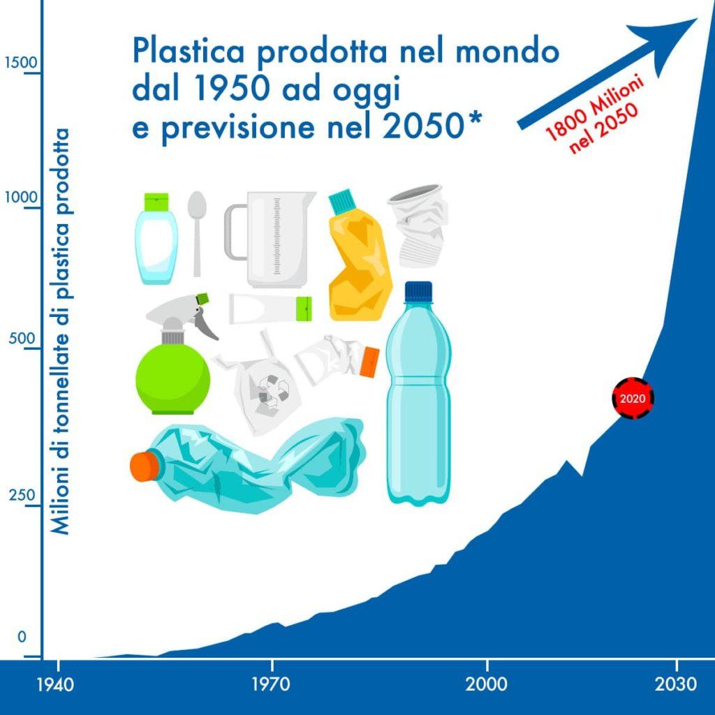 Plastica-prodotta-nel-mondo-dal-1950-ad-oggi_previsione_nel_2050