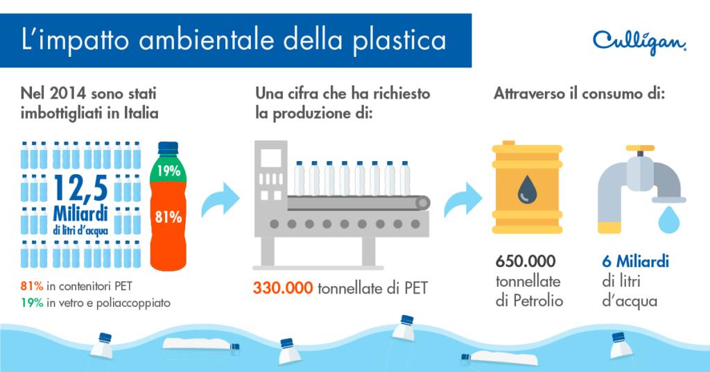 Impatto ambientale della plastica