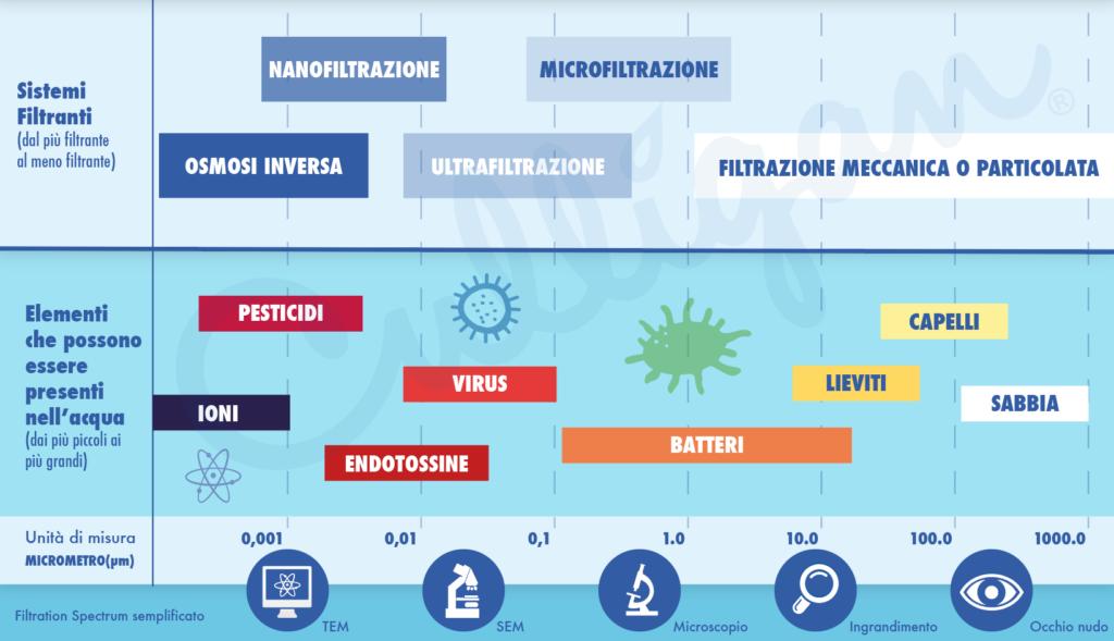 filtration spectrum tecniche di filtrazione dell'acqua