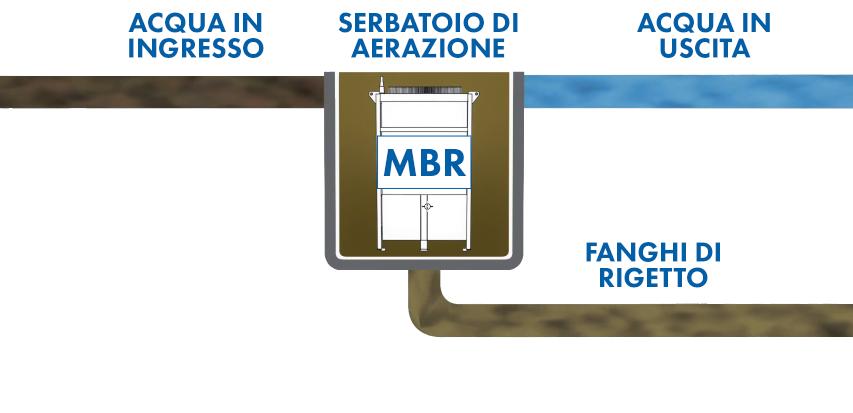 schema trattamento acque reflue con tecnologia mbr