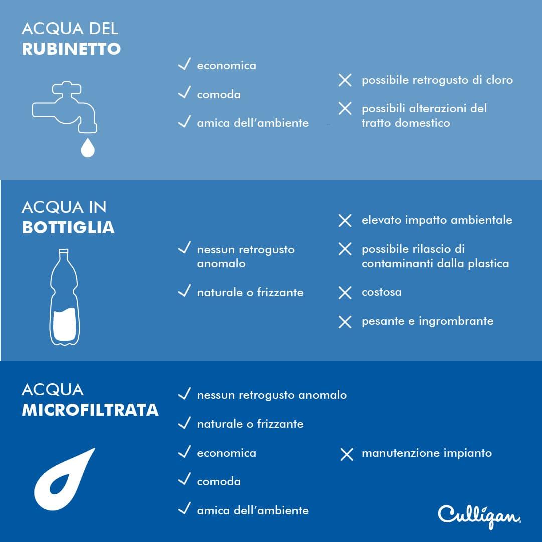 infografica_pro_contro_acqua_in_bottiglia_rubinetto_microfiltrata